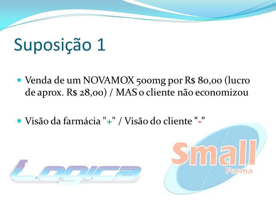 Suposição 1 Venda de um NOVAMOX 500mg por R$ 80,00 (lucro de aprox. R$ 28,00) / MAS o cliente não economizou.