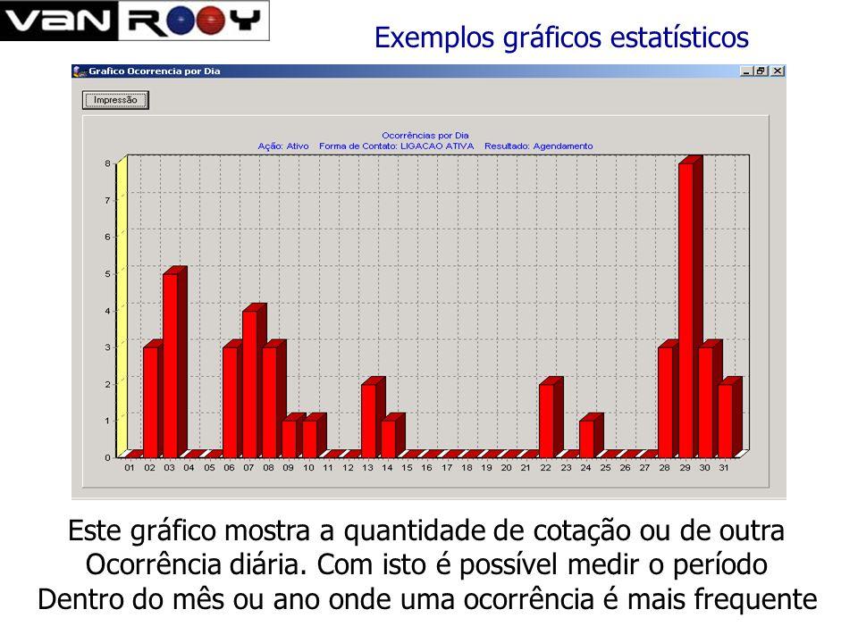 Exemplos gráficos estatísticos