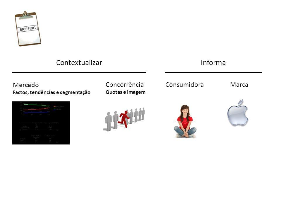 Contextualizar Informa Mercado Concorrência Consumidora Marca