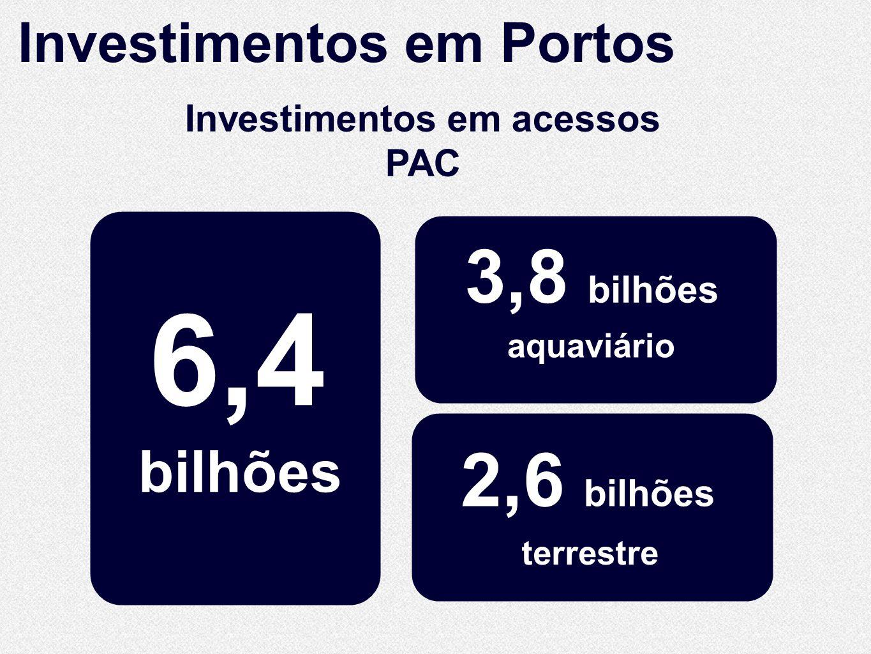 Investimentos em acessos