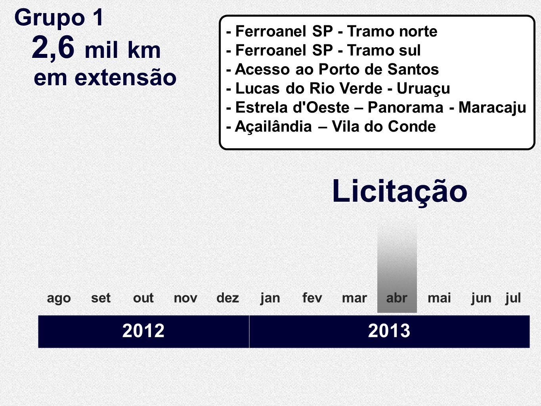 Licitação Grupo 1 2,6 mil km em extensão 2012 2013
