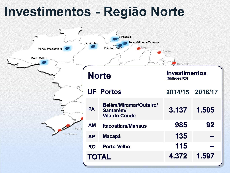 Investimentos - Região Norte