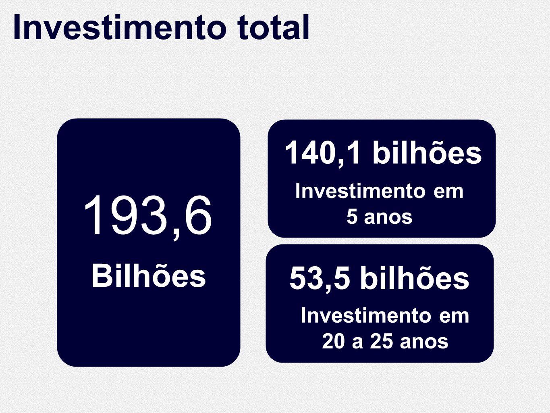 10.860 193,6 Investimento total Bilhões Km de extensão 140,1 bilhões