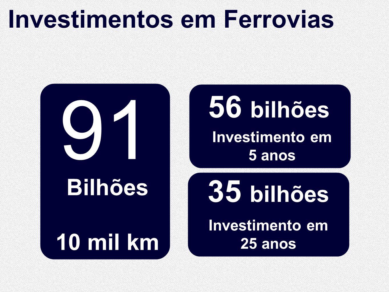 91 10.860 56 bilhões 35 bilhões Investimentos em Ferrovias Bilhões