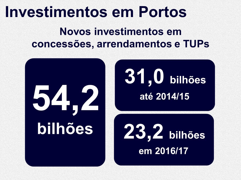 Novos investimentos em concessões, arrendamentos e TUPs