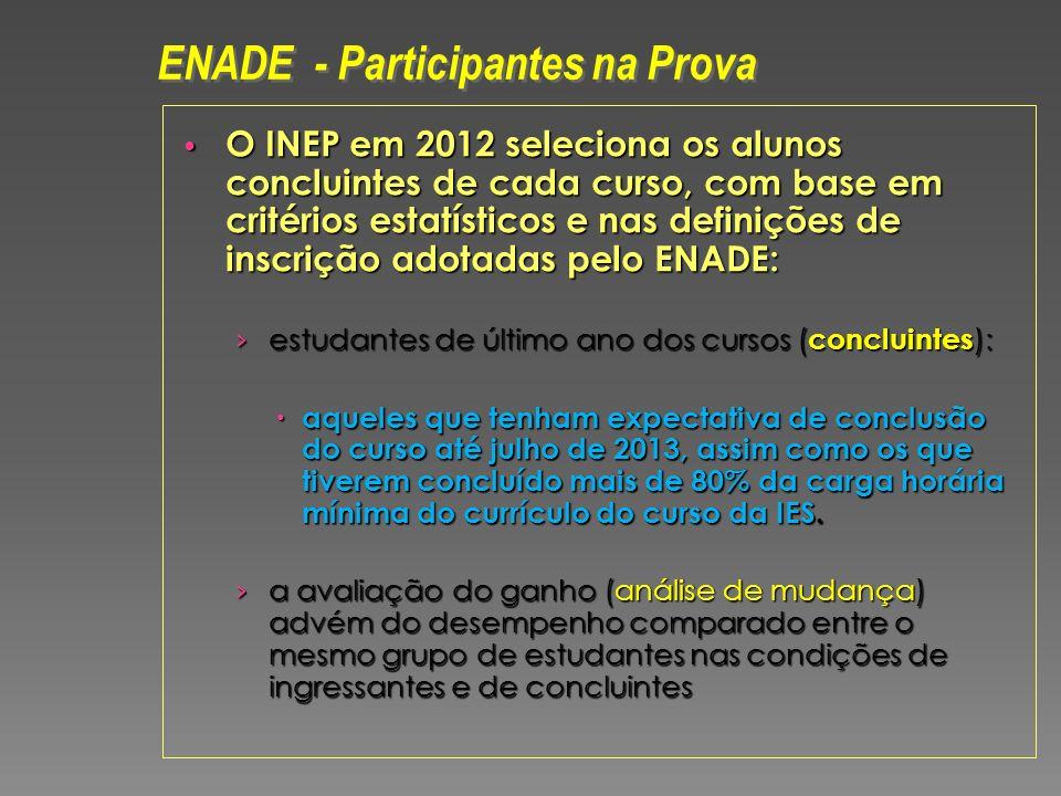 ENADE - Participantes na Prova