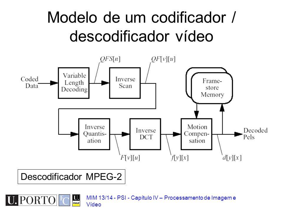 Modelo de um codificador / descodificador vídeo
