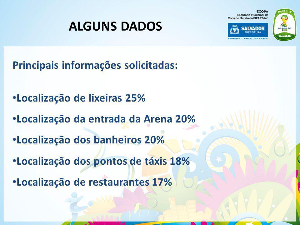 ALGUNS DADOS Principais informações solicitadas: