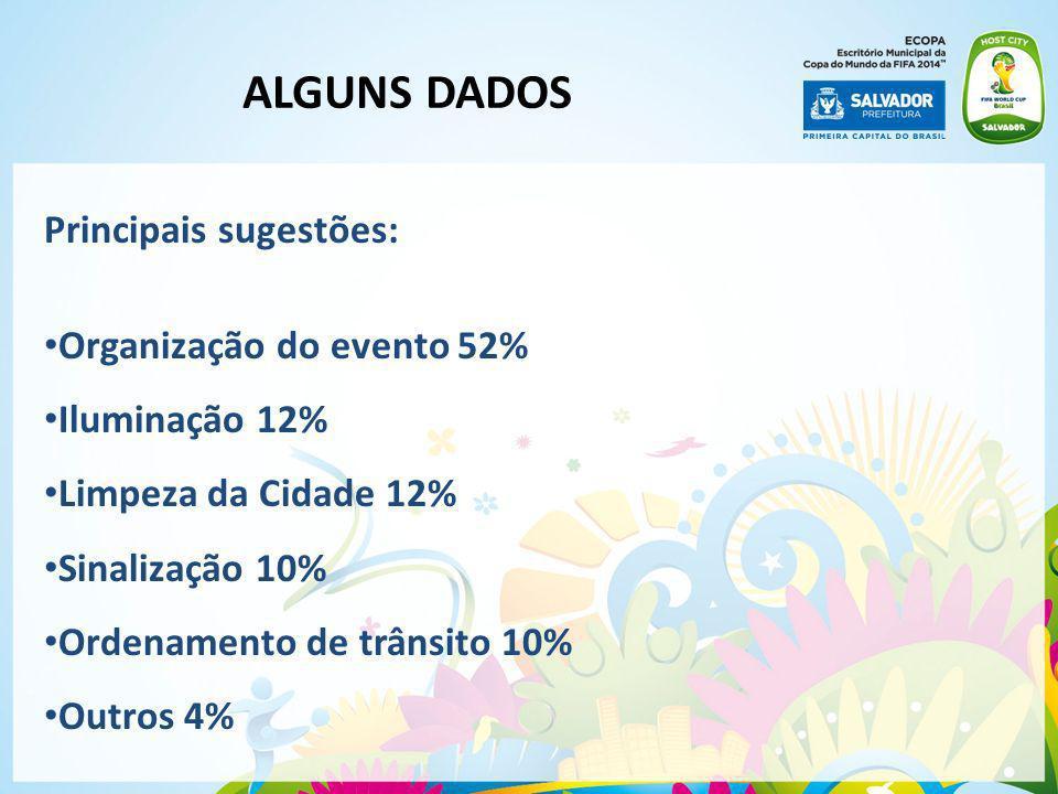 ALGUNS DADOS Principais sugestões: Organização do evento 52%