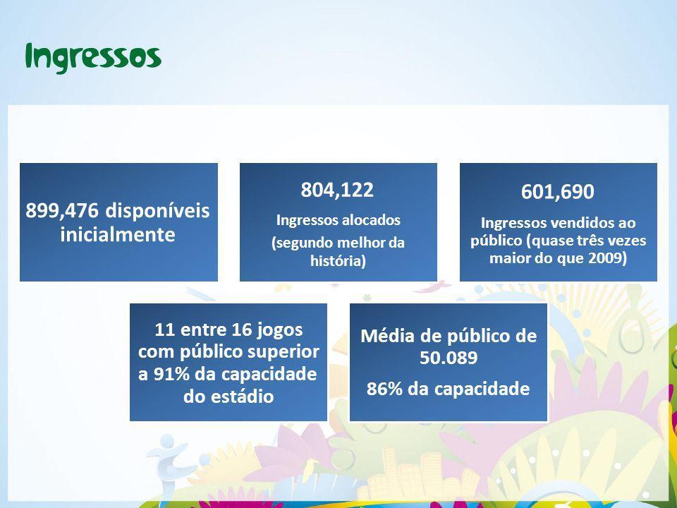 899,476 disponíveis Média de público de com público superior