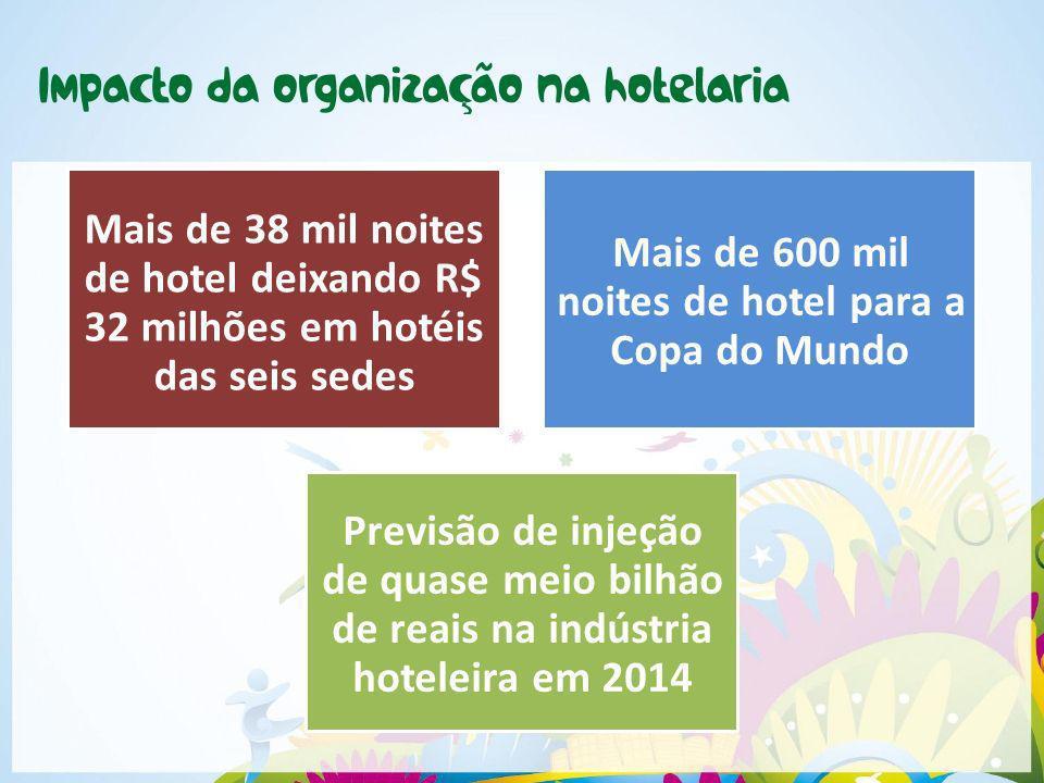 Mais de 38 mil noites de hotel deixando R$ 32 milhões em hotéis