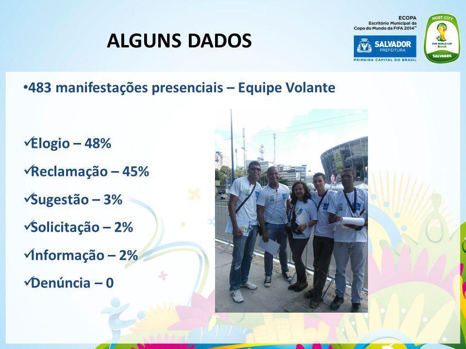 ALGUNS DADOS 483 manifestações presenciais – Equipe Volante