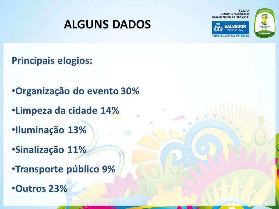 ALGUNS DADOS Principais elogios: Organização do evento 30%