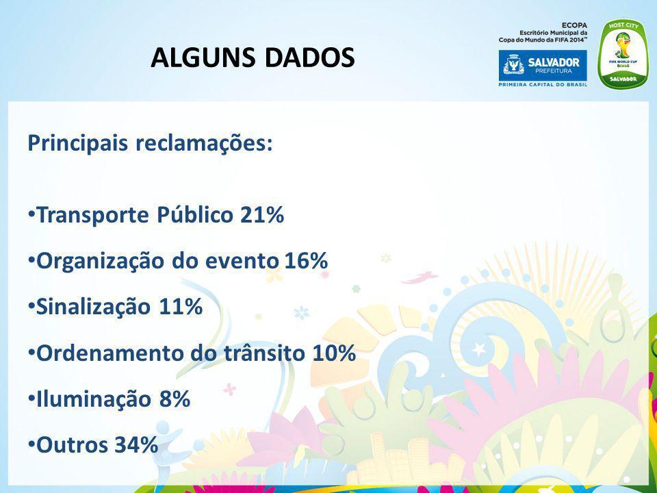 ALGUNS DADOS Principais reclamações: Transporte Público 21%