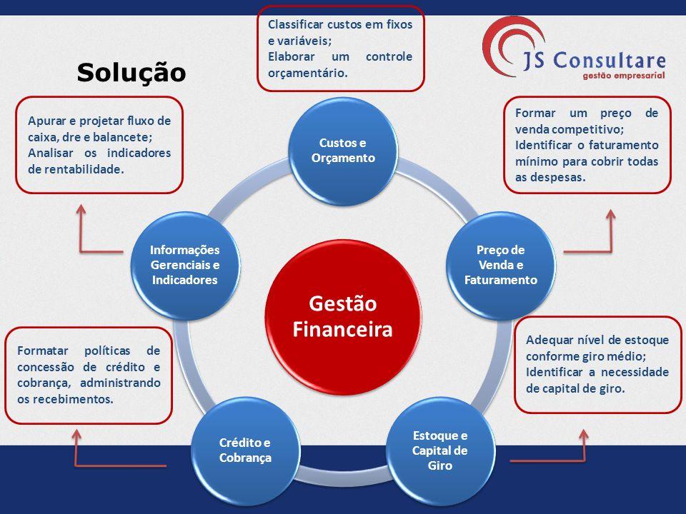 Solução Classificar custos em fixos e variáveis;