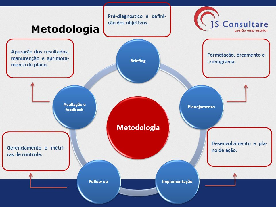 Metodologia Pré-diagnóstico e defini-ção dos objetivos.