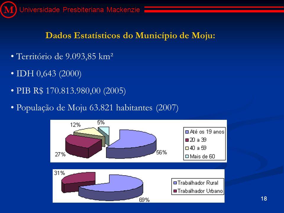 Dados Estatísticos do Município de Moju: