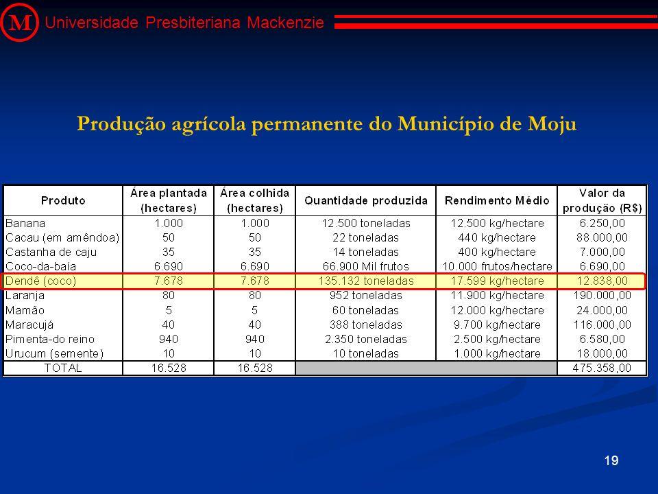 Produção agrícola permanente do Município de Moju