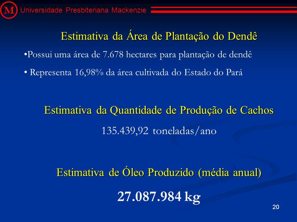 27.087.984 kg Estimativa da Área de Plantação do Dendê