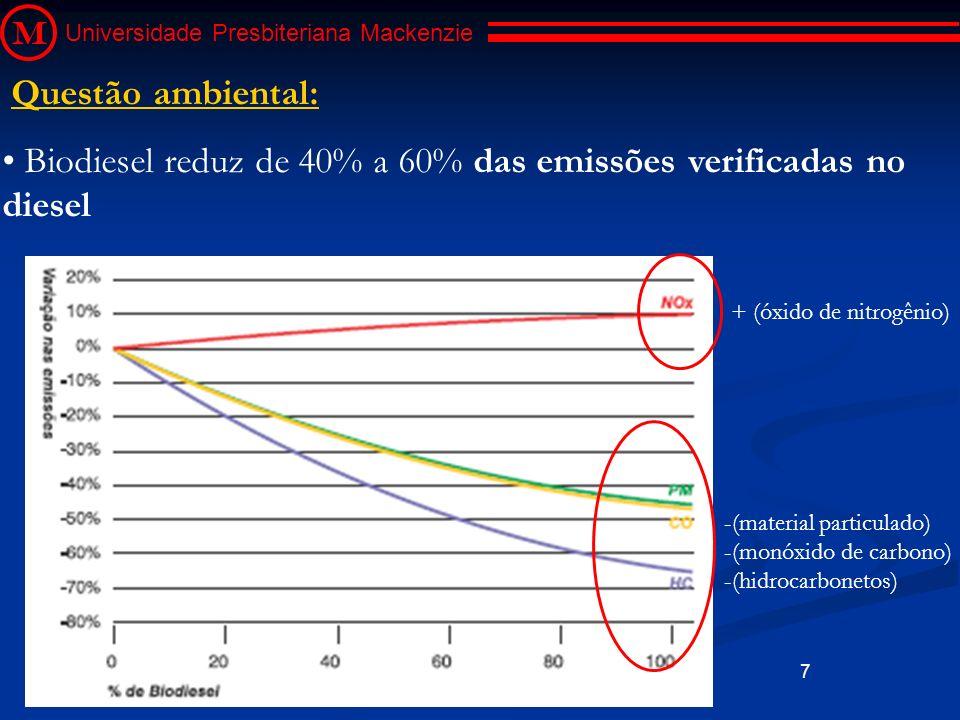 Biodiesel reduz de 40% a 60% das emissões verificadas no diesel