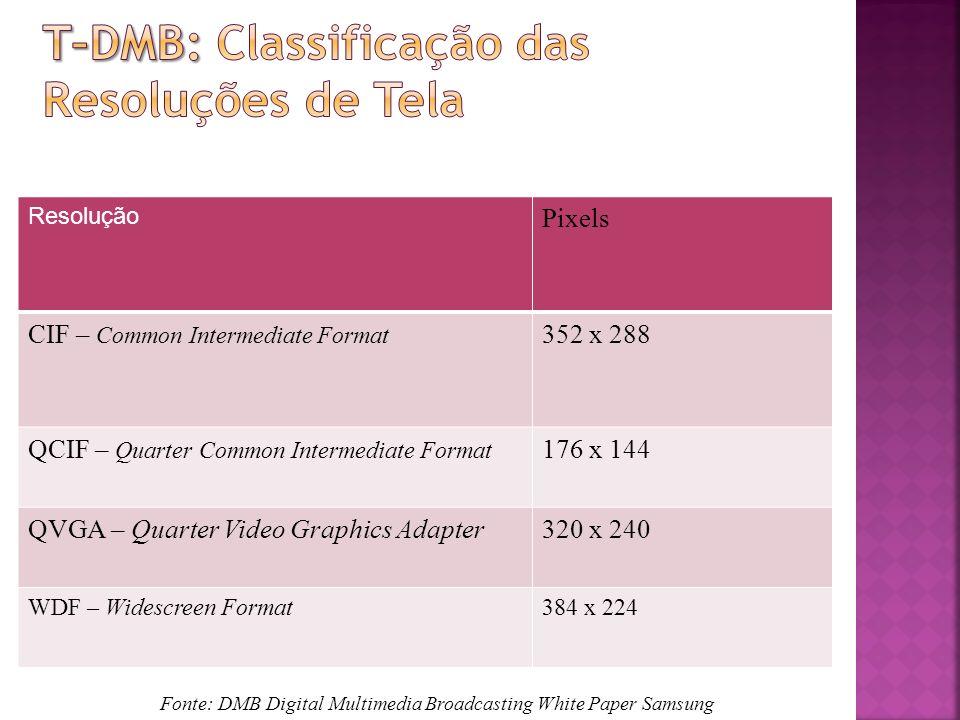 T–DMB: Classificação das Resoluções de Tela