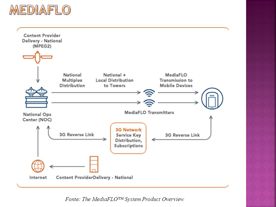 Mediaflo Fonte: The MediaFLO™ System Product Overview