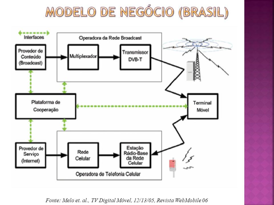 Modelo de negócio (Brasil)
