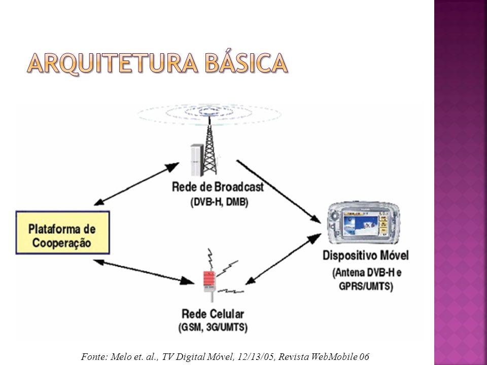 Arquitetura básica Fonte: Melo et. al., TV Digital Móvel, 12/13/05, Revista WebMobile 06