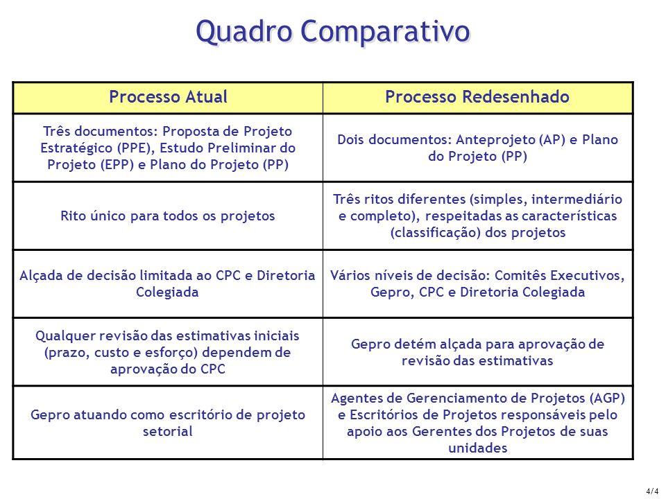 Quadro Comparativo Processo Atual Processo Redesenhado