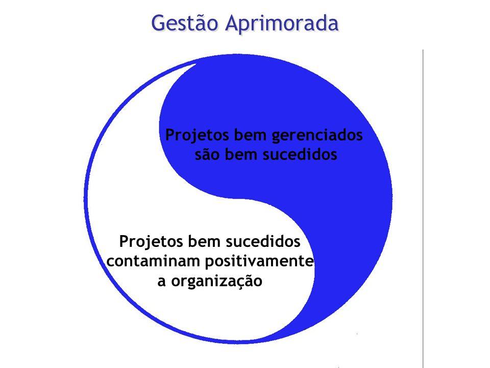Gestão Aprimorada Projetos bem gerenciados são bem sucedidos
