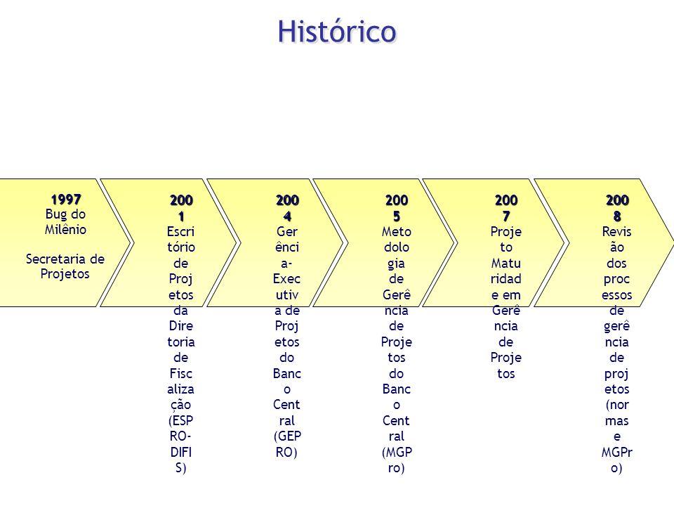 Histórico 1997 Bug do Milênio Secretaria de Projetos 2001