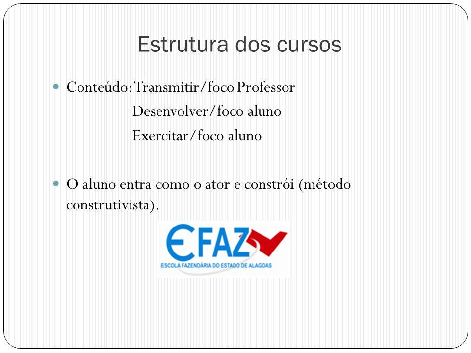 Estrutura dos cursos Conteúdo: Transmitir/foco Professor