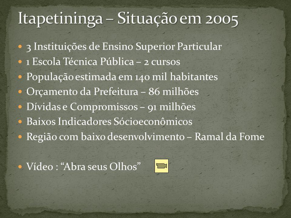 Itapetininga – Situação em 2005