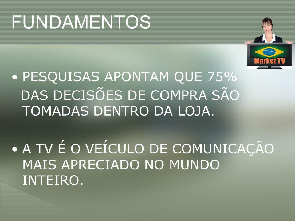 FUNDAMENTOS PESQUISAS APONTAM QUE 75%