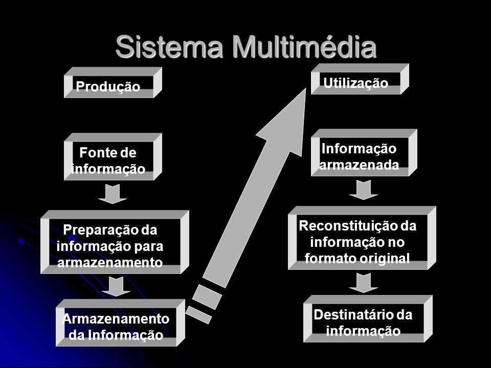 Sistema Multimédia Utilização Produção Informação armazenada
