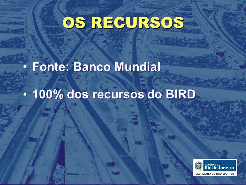 OS RECURSOS Fonte: Banco Mundial 100% dos recursos do BIRD