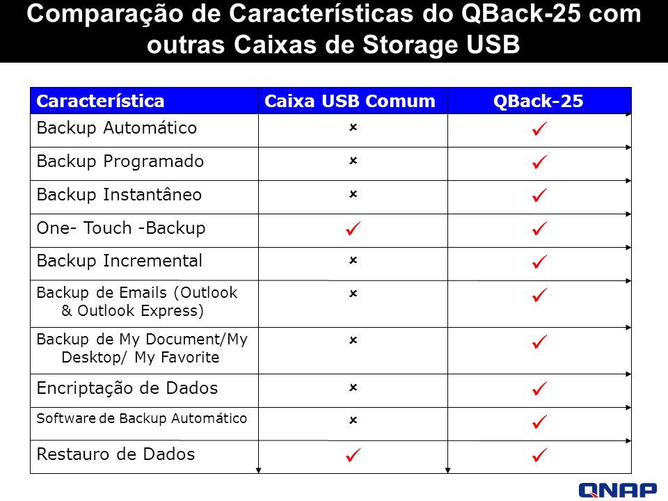 Comparação de Características do QBack-25 com outras Caixas de Storage USB