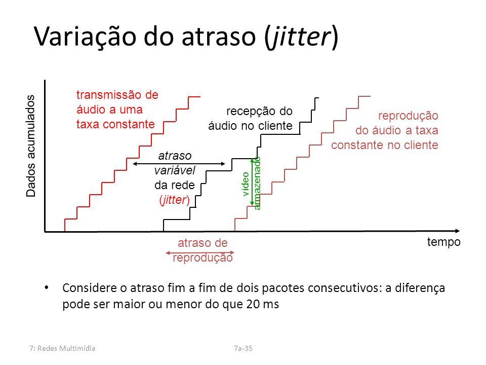 Variação do atraso (jitter)