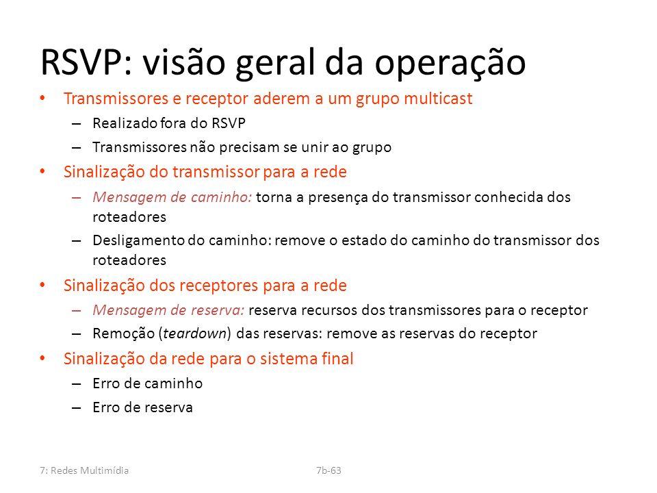 RSVP: visão geral da operação
