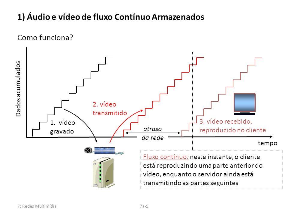 1) Áudio e vídeo de fluxo Contínuo Armazenados Como funciona