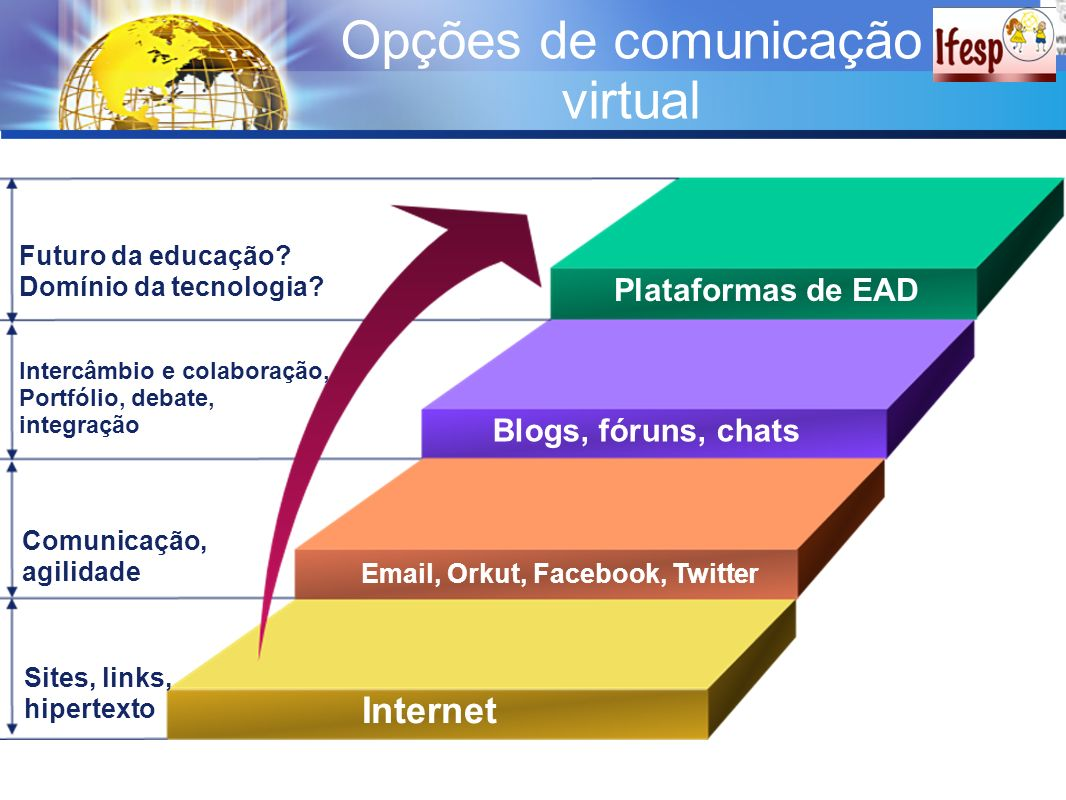 Email, Orkut, Facebook, Twitter
