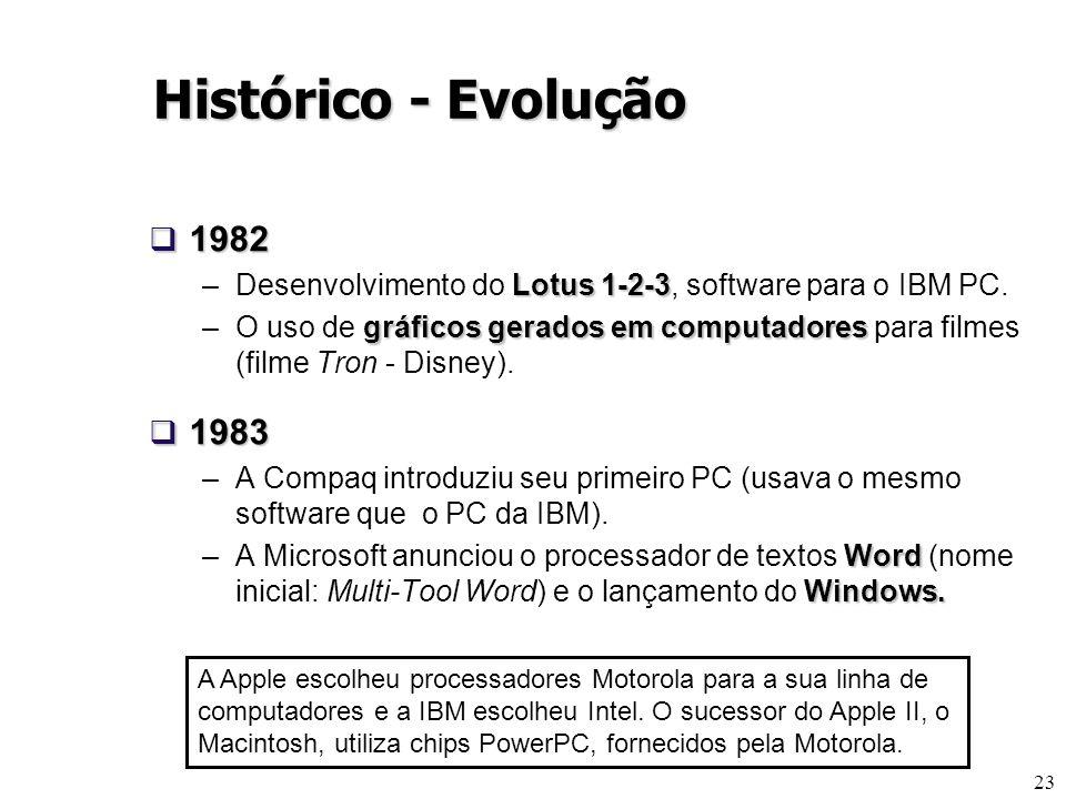 Histórico - Evolução 1982. Desenvolvimento do Lotus 1-2-3, software para o IBM PC.
