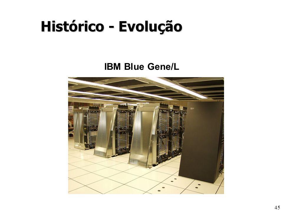 Histórico - Evolução IBM Blue Gene/L