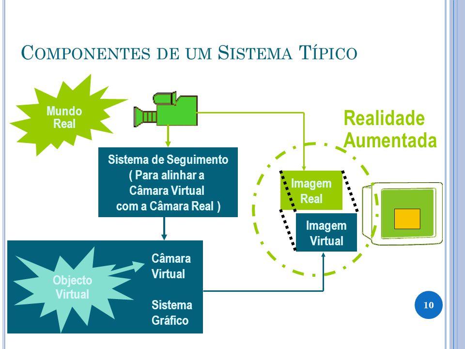 Componentes de um Sistema Típico