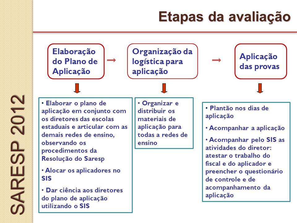 SARESP 2012 Etapas da avaliação Elaboração do Plano de Aplicação