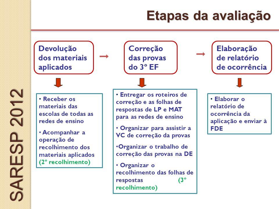 SARESP 2012 Etapas da avaliação Devolução dos materiais aplicados