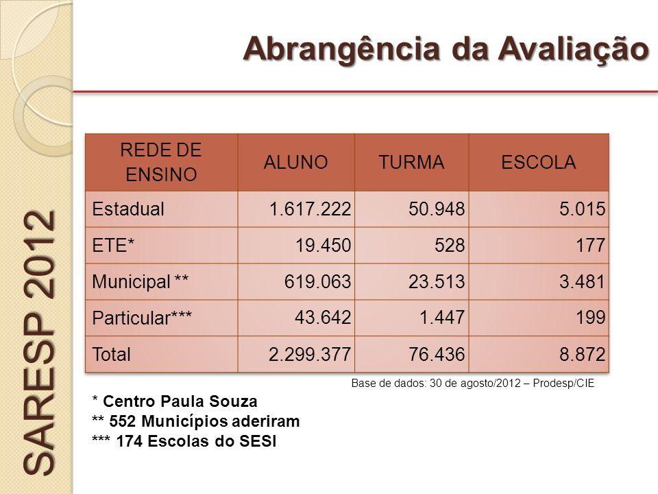 SARESP 2012 Abrangência da Avaliação REDE DE ENSINO ALUNO TURMA ESCOLA