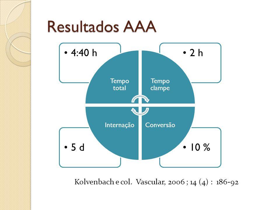 Resultados AAA Kolvenbach e col. Vascular, 2006 ; 14 (4) : 186-92