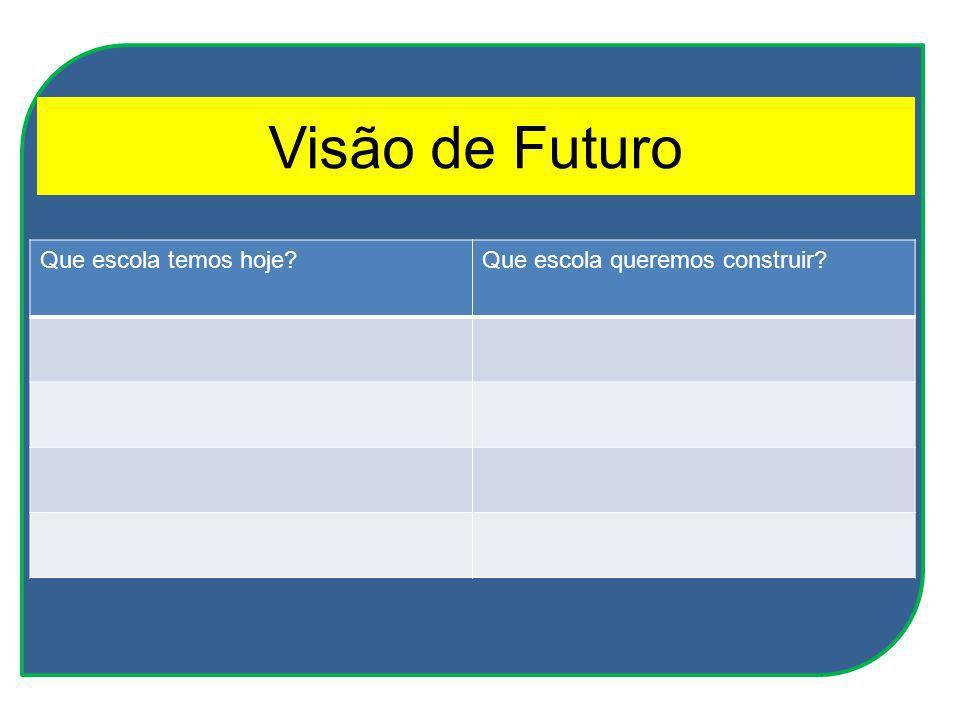 Visão de Futuro Que escola temos hoje Que escola queremos construir