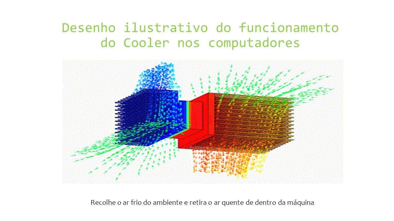 Desenho ilustrativo do funcionamento do Cooler nos computadores